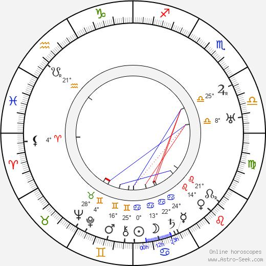 Julian Huxley birth chart, biography, wikipedia 2020, 2021