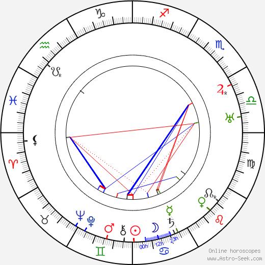 Julian Huxley birth chart, Julian Huxley astro natal horoscope, astrology