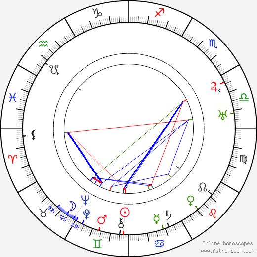 Theodore Reed день рождения гороскоп, Theodore Reed Натальная карта онлайн