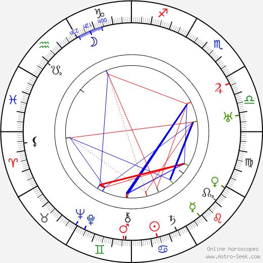 Annette Kellerman astro natal birth chart, Annette Kellerman horoscope, astrology