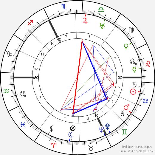 Cecile Lauber день рождения гороскоп, Cecile Lauber Натальная карта онлайн