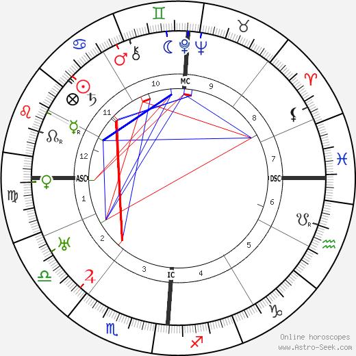 Erle Stanley Gardner tema natale, oroscopo, Erle Stanley Gardner oroscopi gratuiti, astrologia