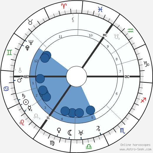 Florence Vivian Entwistle wikipedia, horoscope, astrology, instagram