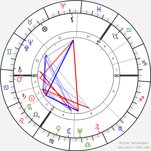 Florence Vivian Entwistle день рождения гороскоп, Florence Vivian Entwistle Натальная карта онлайн