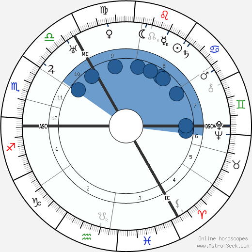 Gustav Hertz wikipedia, horoscope, astrology, instagram