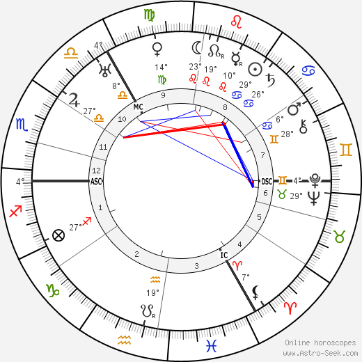 Gustav Hertz birth chart, biography, wikipedia 2019, 2020