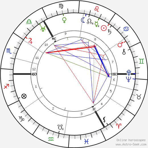 Gustav Hertz tema natale, oroscopo, Gustav Hertz oroscopi gratuiti, astrologia