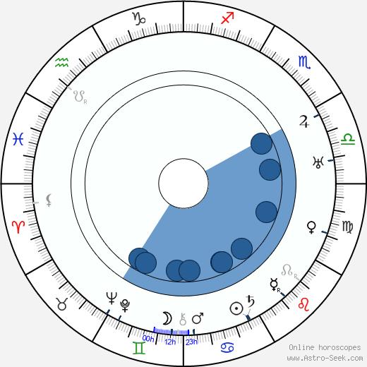 Madeline Grey wikipedia, horoscope, astrology, instagram