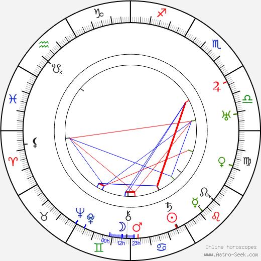 Madeline Grey день рождения гороскоп, Madeline Grey Натальная карта онлайн