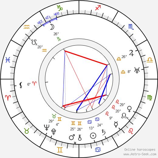 Marc Chagall birth chart, biography, wikipedia 2020, 2021