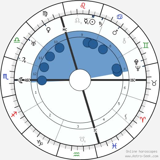 Marcel Duchamp wikipedia, horoscope, astrology, instagram