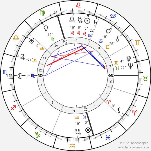 Marcel Duchamp birth chart, biography, wikipedia 2019, 2020