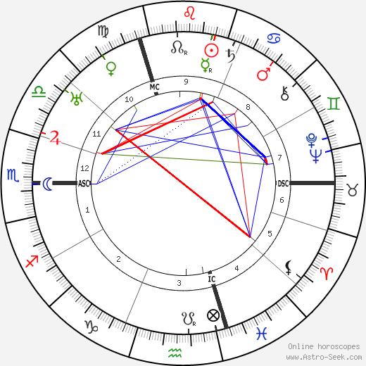 Marcel Duchamp astro natal birth chart, Marcel Duchamp horoscope, astrology