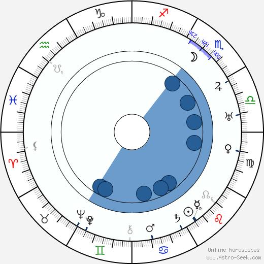 Morgan Flowers wikipedia, horoscope, astrology, instagram