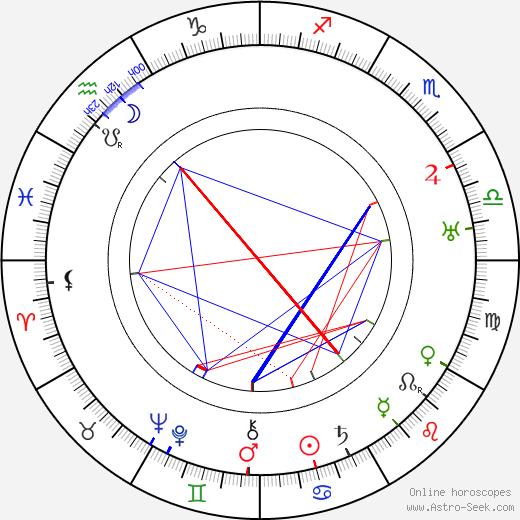 Реймонд Хэттон Raymond Hatton день рождения гороскоп, Raymond Hatton Натальная карта онлайн