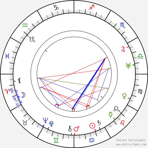 Robert Land день рождения гороскоп, Robert Land Натальная карта онлайн