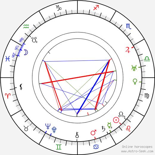 Ellinor Vanderveer birth chart, Ellinor Vanderveer astro natal horoscope, astrology