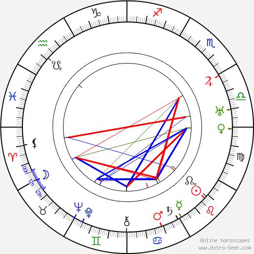 Emanuel Brožík astro natal birth chart, Emanuel Brožík horoscope, astrology