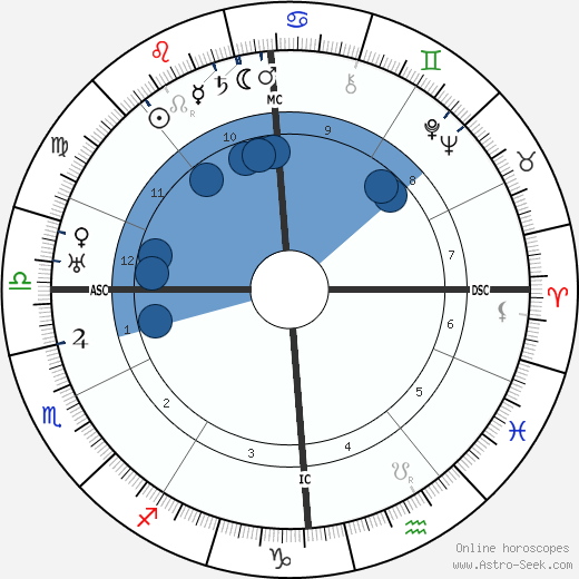 Emperor of Austria Charles I wikipedia, horoscope, astrology, instagram