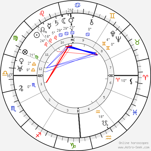 Emperor of Austria Charles I birth chart, biography, wikipedia 2019, 2020