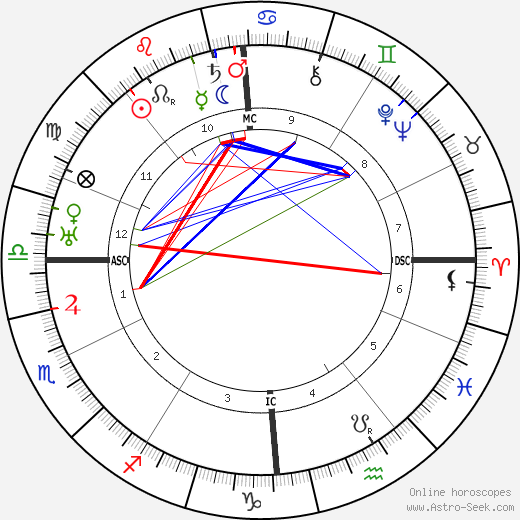 Emperor of Austria Charles I astro natal birth chart, Emperor of Austria Charles I horoscope, astrology
