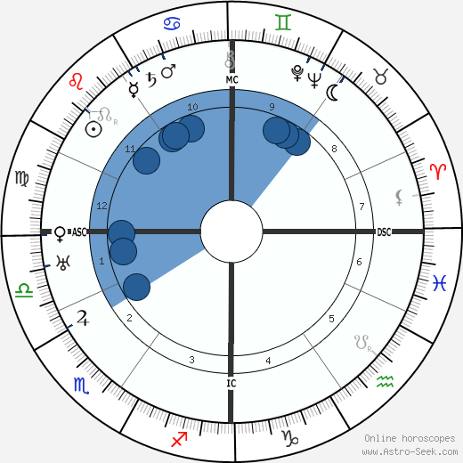 Erwin Schrödinger wikipedia, horoscope, astrology, instagram
