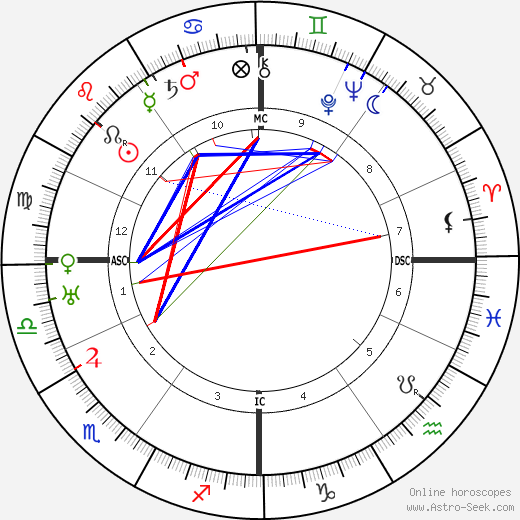 Erwin Schrödinger astro natal birth chart, Erwin Schrödinger horoscope, astrology
