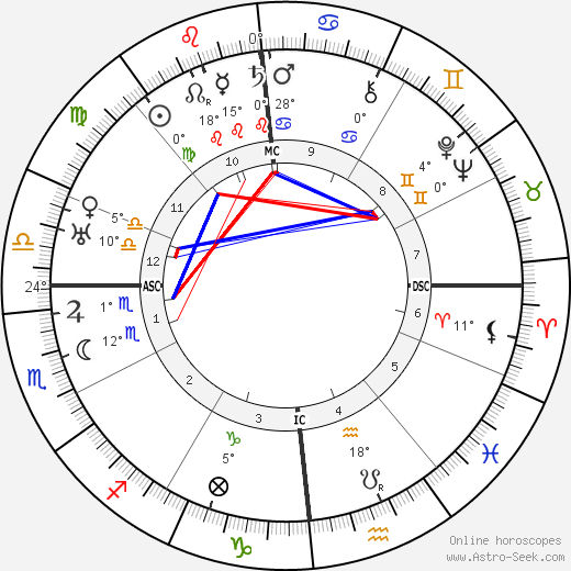 Huguette Duflos birth chart, biography, wikipedia 2018, 2019