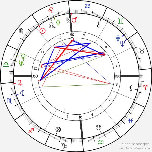Huguette Duflos astro natal birth chart, Huguette Duflos horoscope, astrology