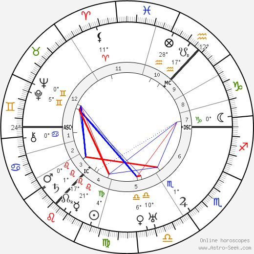 James Finlayson birth chart, biography, wikipedia 2019, 2020