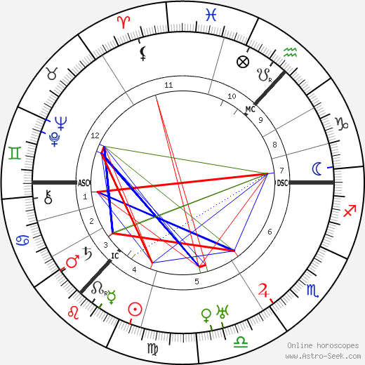 James Finlayson birth chart, James Finlayson astro natal horoscope, astrology