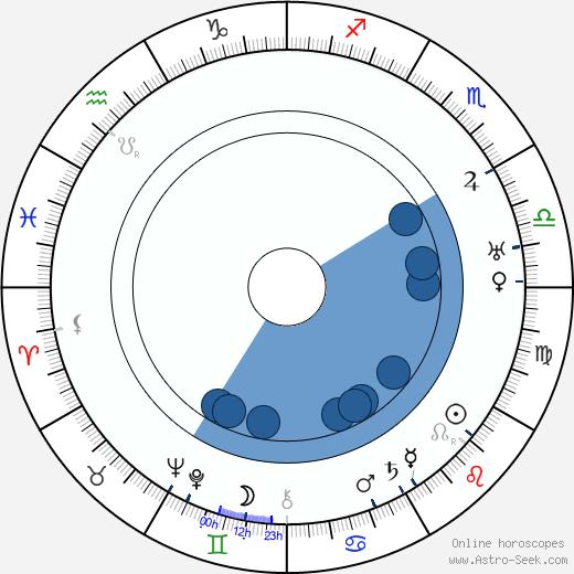 Jiří Červený wikipedia, horoscope, astrology, instagram