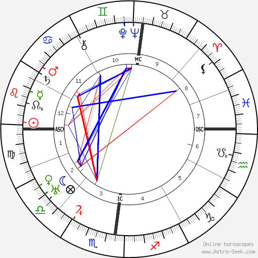 Marcel Martinet birth chart, Marcel Martinet astro natal horoscope, astrology