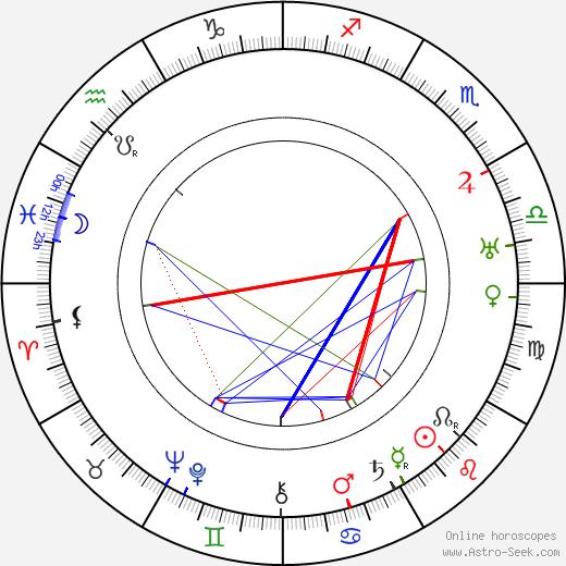 Oliver Wallace день рождения гороскоп, Oliver Wallace Натальная карта онлайн
