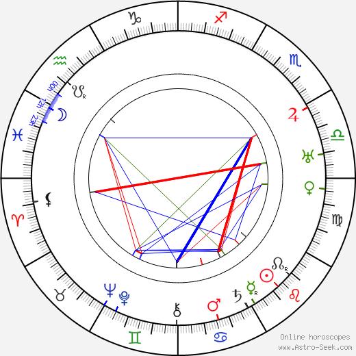 Reginald Owen tema natale, oroscopo, Reginald Owen oroscopi gratuiti, astrologia