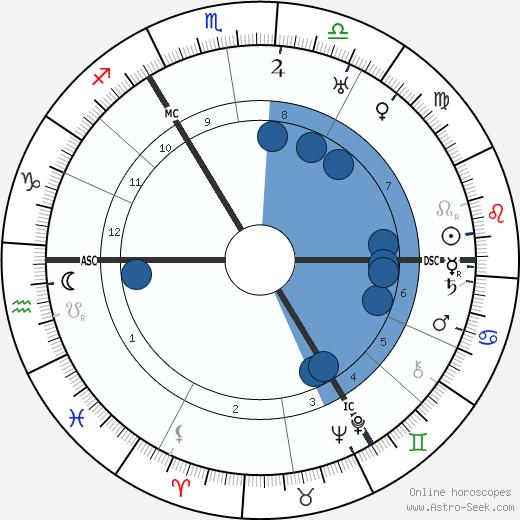 Rupert Brooke wikipedia, horoscope, astrology, instagram