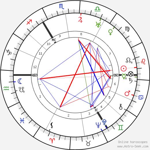 Руперт Брук Rupert Brooke день рождения гороскоп, Rupert Brooke Натальная карта онлайн