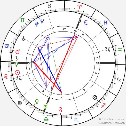 Шмуэль Йосеф Агнон Shmuel Yosef Agnon день рождения гороскоп, Shmuel Yosef Agnon Натальная карта онлайн