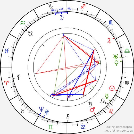 Vladimir Uralsky tema natale, oroscopo, Vladimir Uralsky oroscopi gratuiti, astrologia