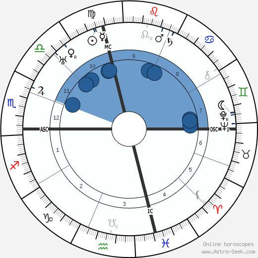 Alf Landon wikipedia, horoscope, astrology, instagram