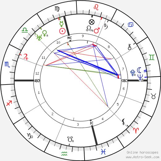 Альфред Моссман Лэндон Alf Landon день рождения гороскоп, Alf Landon Натальная карта онлайн