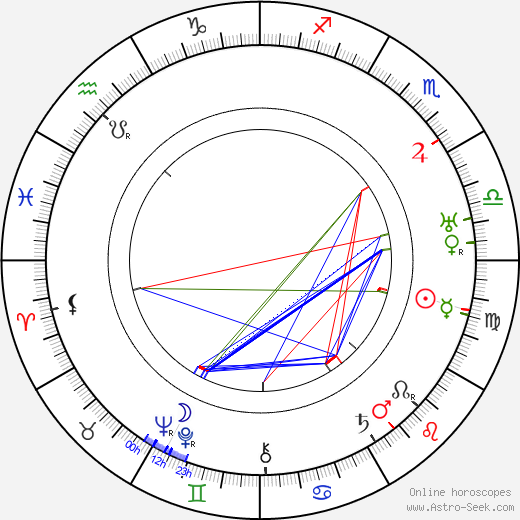 André Alerme tema natale, oroscopo, André Alerme oroscopi gratuiti, astrologia