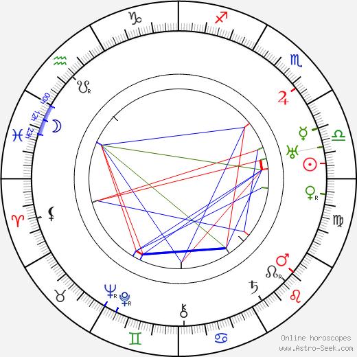 Andula Sedláčková день рождения гороскоп, Andula Sedláčková Натальная карта онлайн