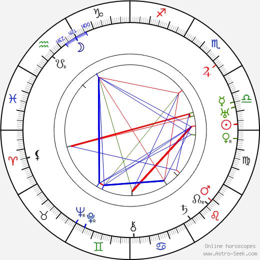 Antonio Moreno tema natale, oroscopo, Antonio Moreno oroscopi gratuiti, astrologia