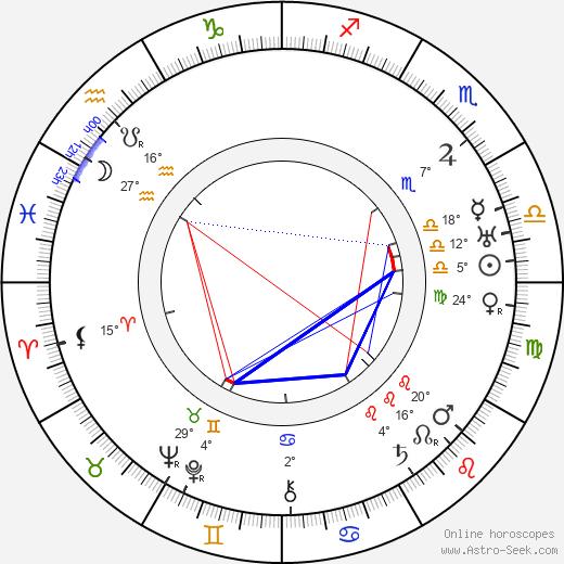 Avery Brundage birth chart, biography, wikipedia 2020, 2021
