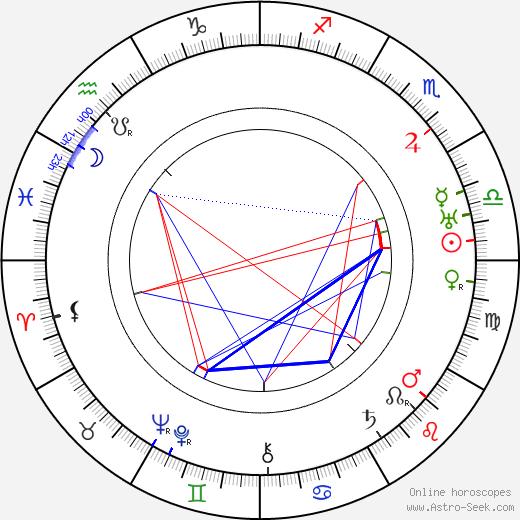 Avery Brundage birth chart, Avery Brundage astro natal horoscope, astrology