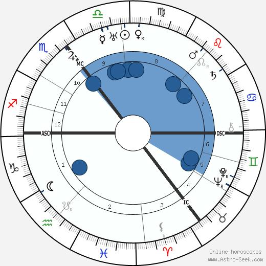 Barnes Neville Wallis wikipedia, horoscope, astrology, instagram