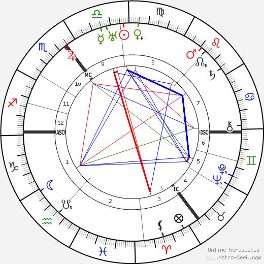Barnes Neville Wallis tema natale, oroscopo, Barnes Neville Wallis oroscopi gratuiti, astrologia