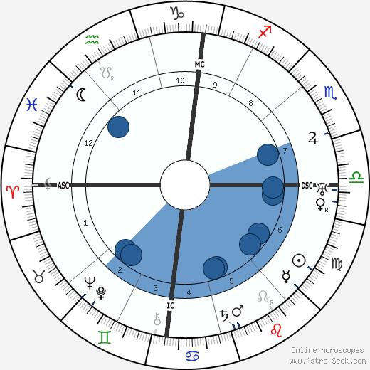 Blaise Cendrars wikipedia, horoscope, astrology, instagram