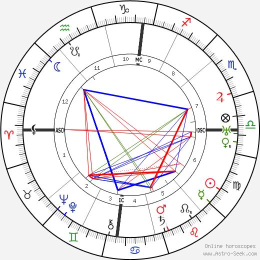 Блез Сандрар Blaise Cendrars день рождения гороскоп, Blaise Cendrars Натальная карта онлайн